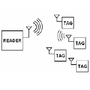 Passive UltraWideBand RFID for localization