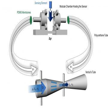 Misuratore di flusso microstrutturato