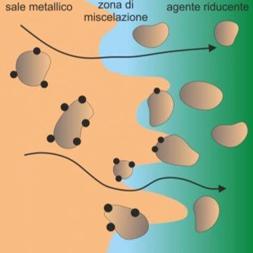 Sintesi di nano-metalli in mezzi filtranti