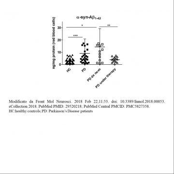Metodo per la diagnosi di malattie neurodegenerative