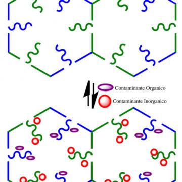 Metal-organic frameworks per decontaminazione di acque
