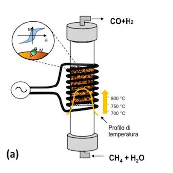 Catalizzatore magnetico e processo produttivo