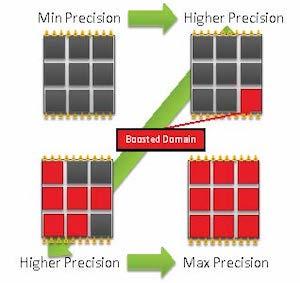 Strumentazione di un circuito di calcolo per modificarne la precisone dinamicamente agendo sulle sue condizioni operative